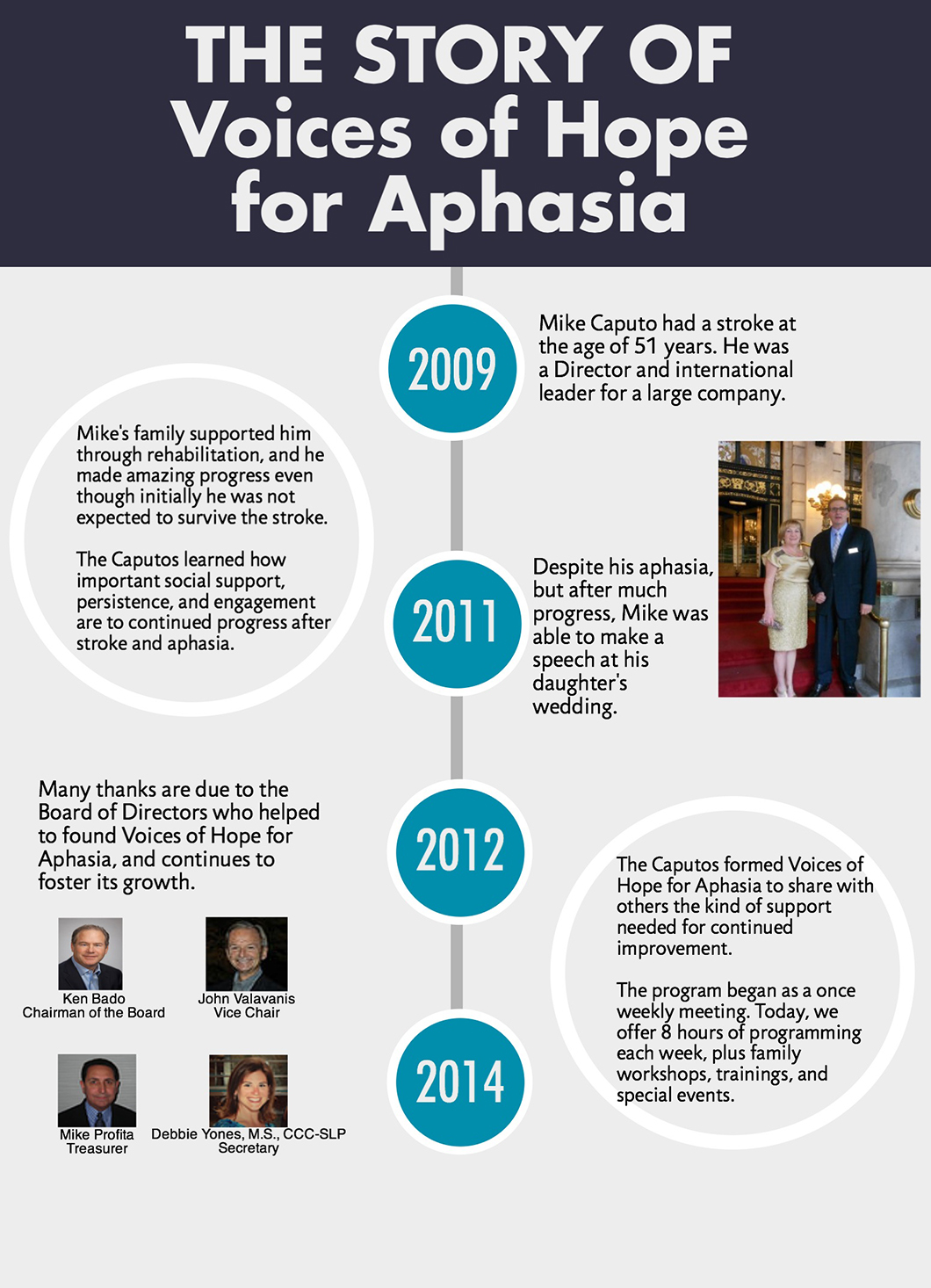 Voice of Hope for Aphasia Timeline