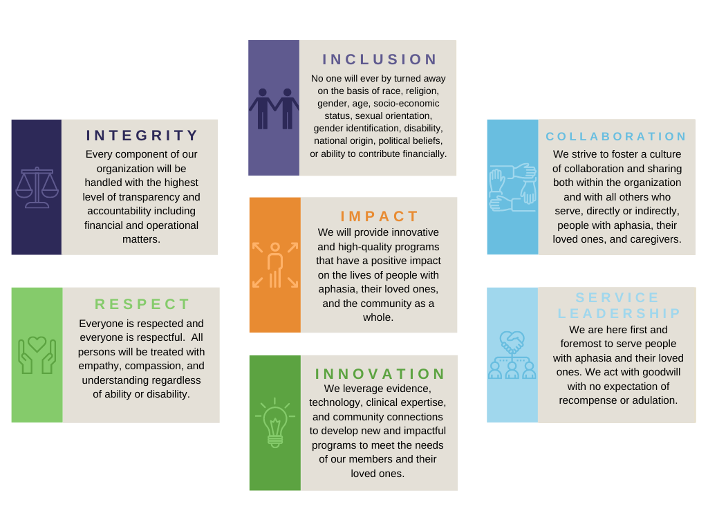 Our Core Values: Integrity, Inclusion, Collaboration, Respect, Innovation, Service Leadership, and Impact
